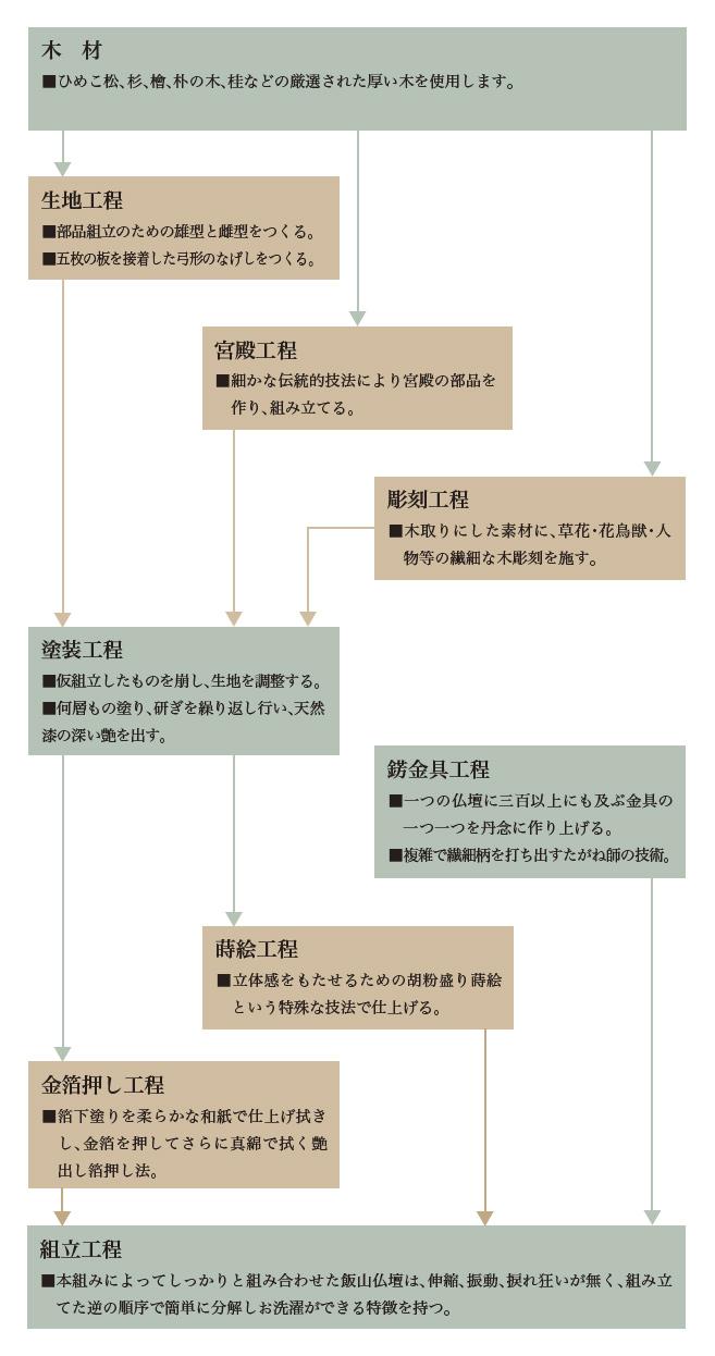 飯山仏壇 工程